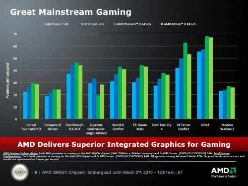 AMD's 890GX Desktop Chipset & ATI Radeon HD 4290 GPU