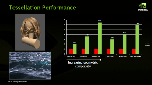 NVIDIA's Fermi - Tessellation Performance