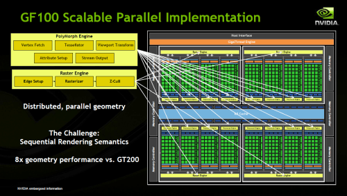 NVIDIA's Fermi - Parallel Design