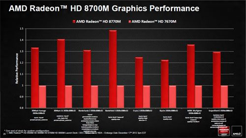 AMD Radeon HD 8000M Series