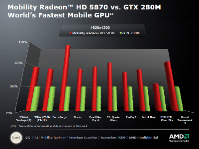 AMD MOBILITY RADEON HD 5000 SERIES DRIVER FOR WINDOWS MAC