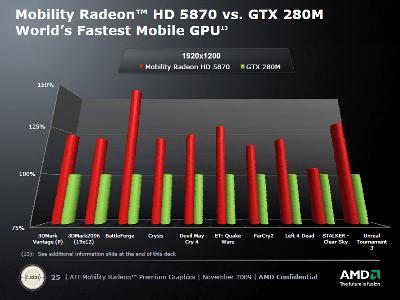 AMD MOBILITY RADEON HD 5000 64 BIT DRIVER