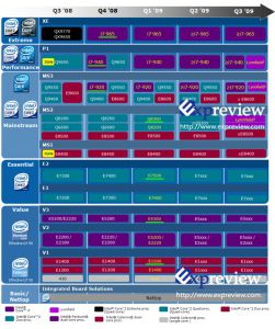 Leaked Intel Roadmap Exposes First Core i7 Model Names