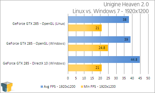 Unigine's Heaven 2.0 Benchmark Introduces Linux Support