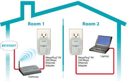 Actiontec Megaplug Av200 Mbps Ethernet Adapter Techgage