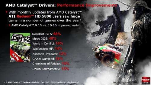 AMD Press Slide - Catalyst Driver