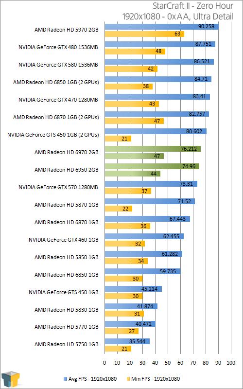AMD Radeon HD 6950 & HD 6970 2GB – Techgage