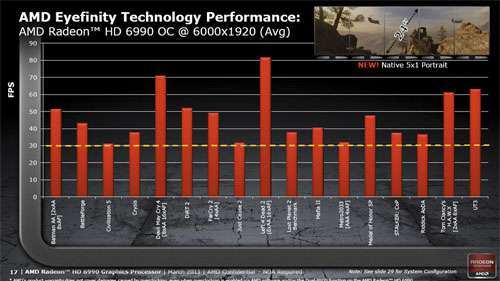 AMD Radeon HD 6990 Multi-Monitor Performance