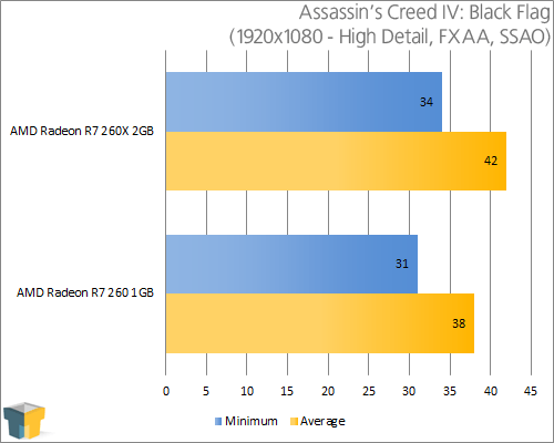 AMD Radeon R9 260 - Assassin's Creed IV: Black Flag (1920x1080)