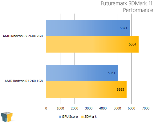 AMD Radeon R9 260 - Futuremark 3DMark 11 - Performance