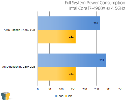 AMD Radeon R9 260 - Power Consumption