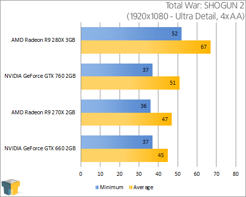 AMD Radeon R9 280X - Total War: SHOGUN 2 (1920x1080)