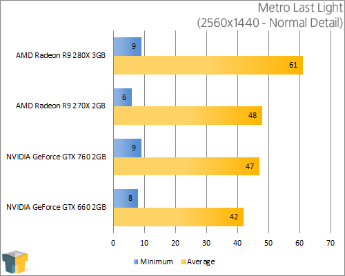 AMD Radeon R9 280X - Metro Last Light (2560x1440)