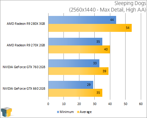 AMD Radeon R9 280X - Sleeping Dogs (2560x1440)