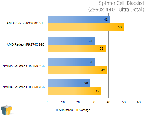 AMD Radeon R9 280X - Splinter Cell: Blacklist (2560x1440)