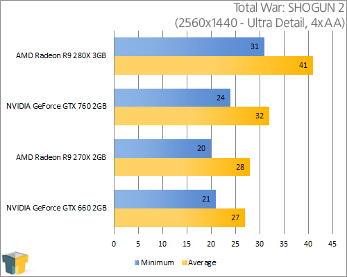 AMD Radeon R9 280X - Total War: SHOGUN 2 (2560x1440)