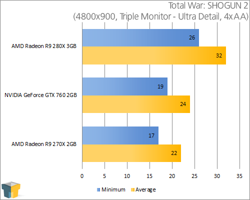 AMD Radeon R9 280X - Total War: SHOGUN 2 (4800x900)