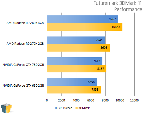 AMD Radeon R9 280X - Futuremark 3DMark 11 - Performance