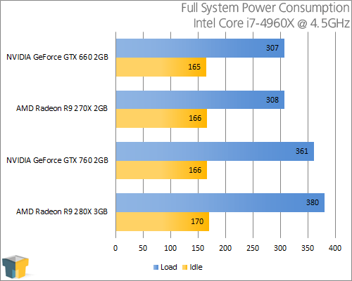 AMD Radeon R9 280X - Power Consumption