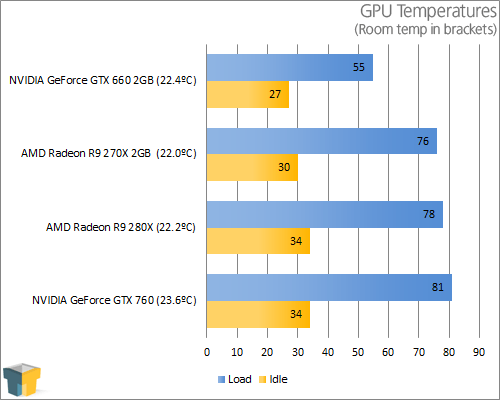 AMD Radeon R9 280X - Temperatures
