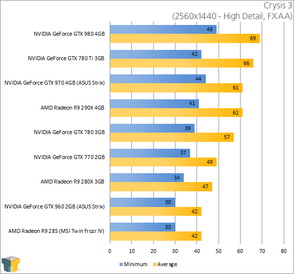 ASUS GeForce GTX 960 Strix - Crysis 3 (2560x1440)