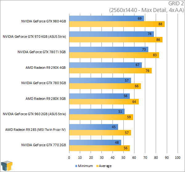 ASUS GeForce GTX 960 Strix - GRID 2 (2560x1440)