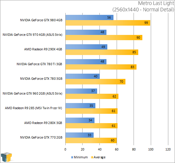 ASUS GeForce GTX 960 Strix - Metro Last Light (2560x1440)