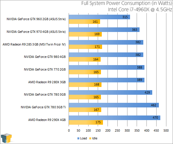 ASUS GeForce GTX 960 Strix - Power Consumption