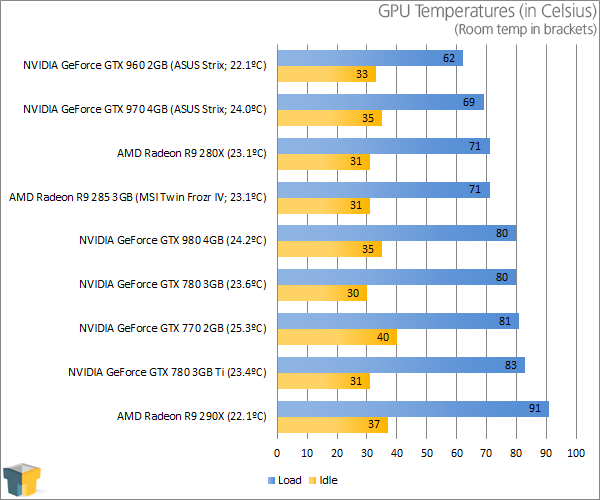 ASUS GeForce GTX 960 Strix - Temperatures