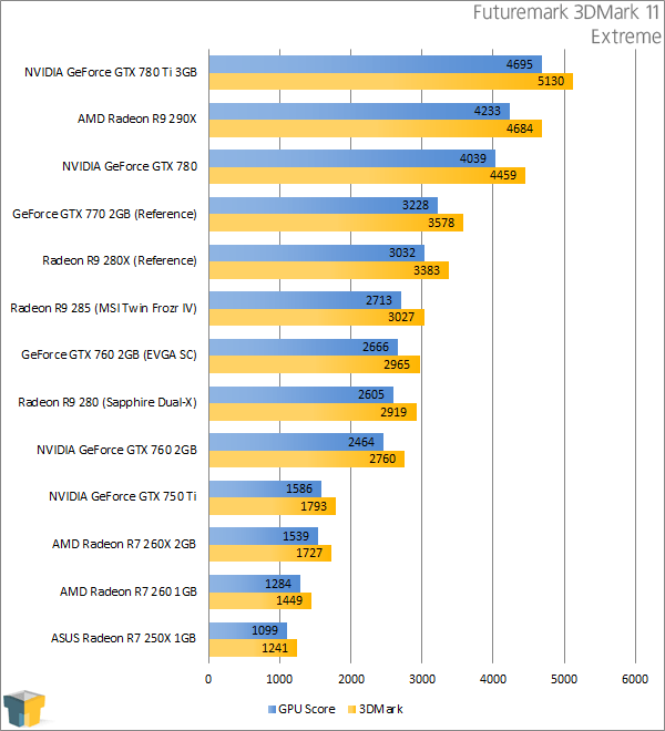 How Low Should You Go? ASUS Radeon R7 250X Graphics Card