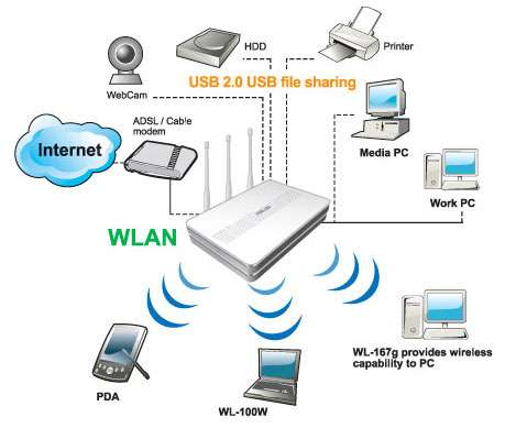 wireless n home router diagram introduction wireless home network diagram computer setup