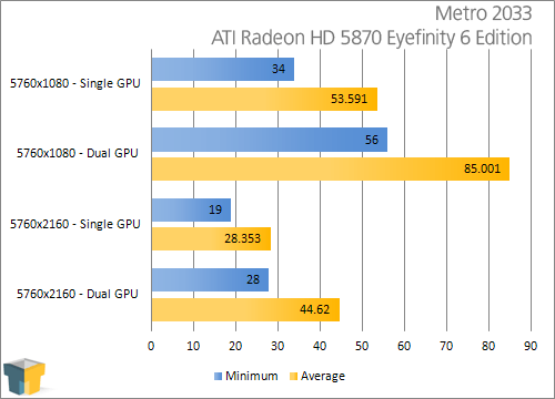 ATI Eyefinity 3 and 6 Displays