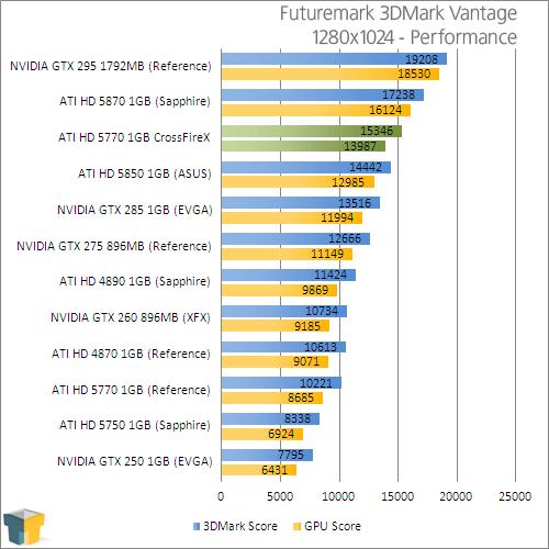 ATI Radeon HD 5770 CrossFireX Performance – Techgage