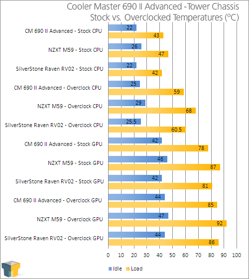 Cooler Master 690 II Advance Mid-Tower Chassis - Temperature Results