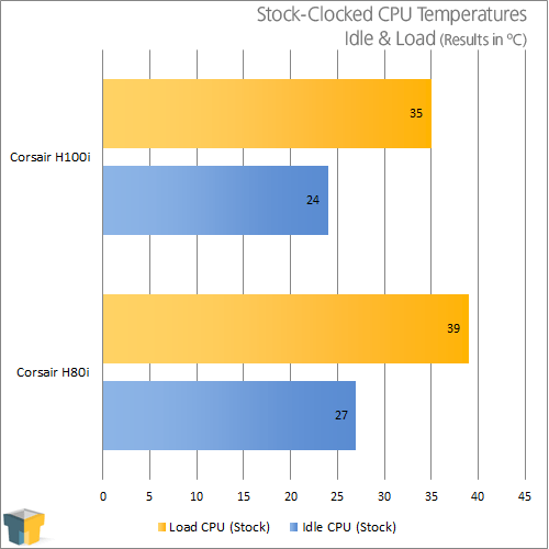 Corsair H100i Liquid CPU Cooler - Temperature Results