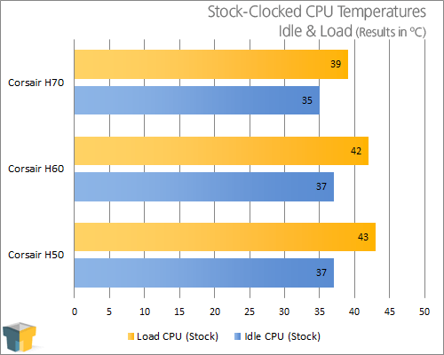 Corsair H60 CPU Cooler Performance Results