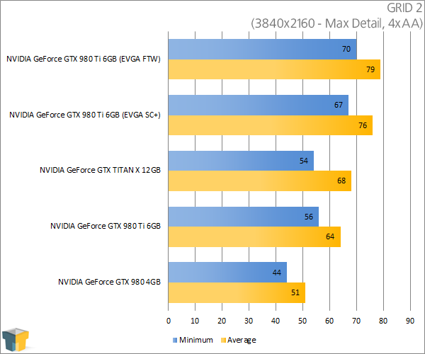 NVIDIA GeForce GTX 980 Ti - GRID 2 (3840x2160)