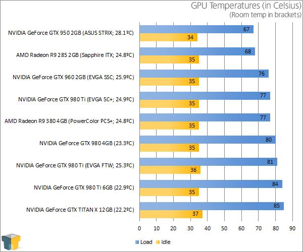 Stress Test Nvidia Gpu: EVGA GeForce GTX 980 Ti FTW Graphics Card Review