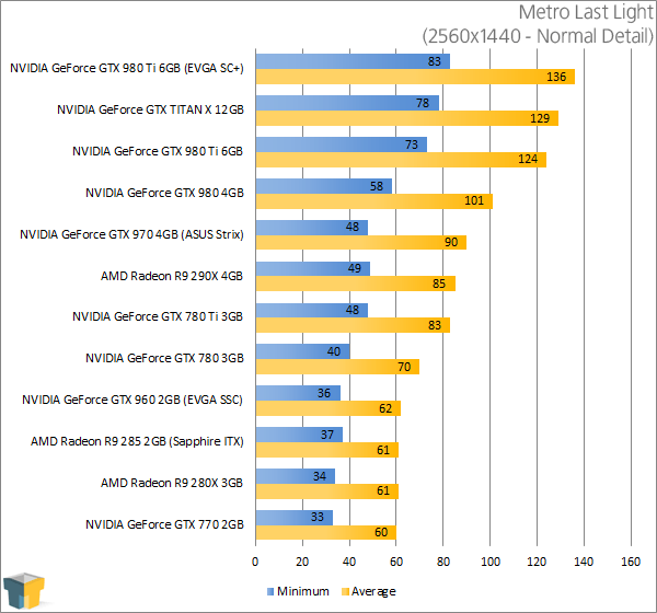 NVIDIA GeForce GTX 980 Ti - Metro Last Light (2560x1440)