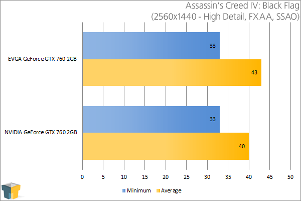 EVGA GeForce GTX 760 SC - Assassin's Creed IV: Black Flag (2560x1440)