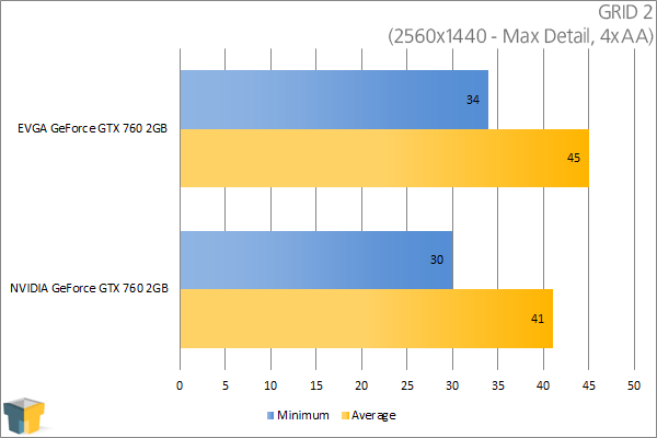 EVGA GeForce GTX 760 SC - GRID 2 (2560x1440)
