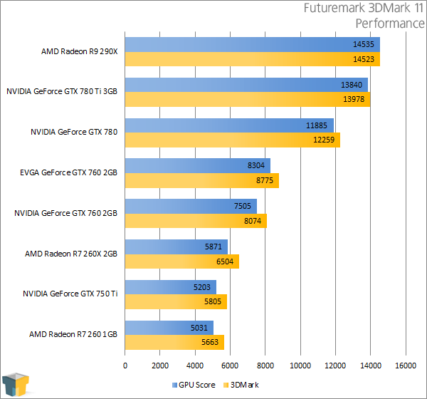 EVGA GeForce GTX 760 SC - Futuremark 3DMark 11 - Performance