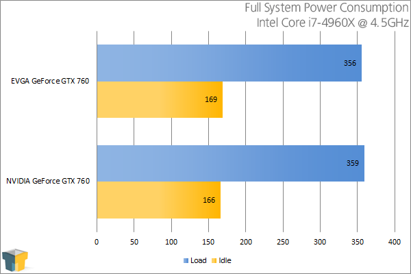 EVGA GeForce GTX 760 SC - Power Consumption
