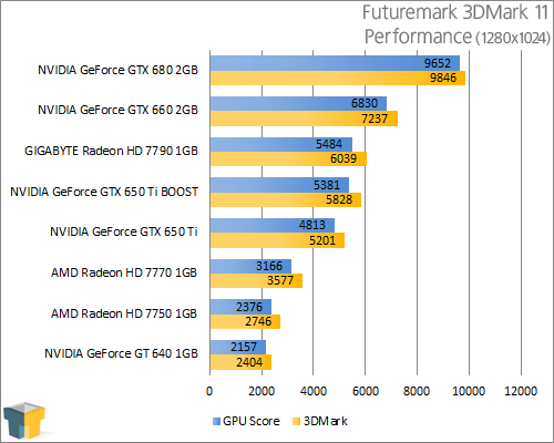 GIGABYTE GeForce GTX 650 Ti - 3DMark 11 Performance