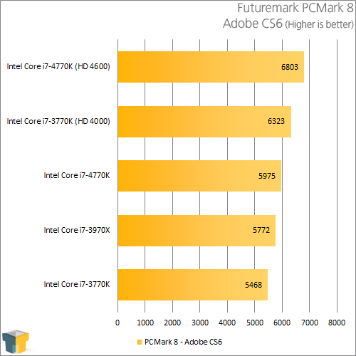 Intel Core i7-4770K - PCMark 8 - Adobe CS6