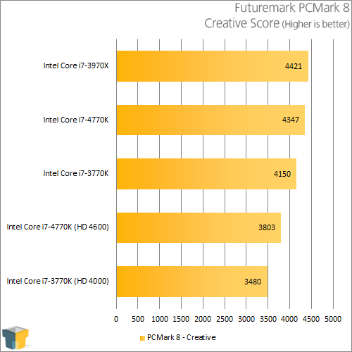 Intel Core i7-4770K - PCMark 8 - Creative