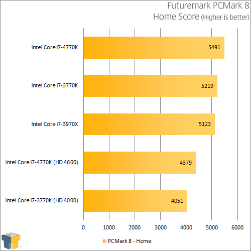 Intel Core i7-4770K - PCMark 8 - Home