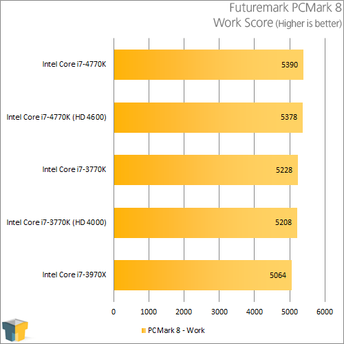 Intel Core i7-4770K - PCMark 8 - Work