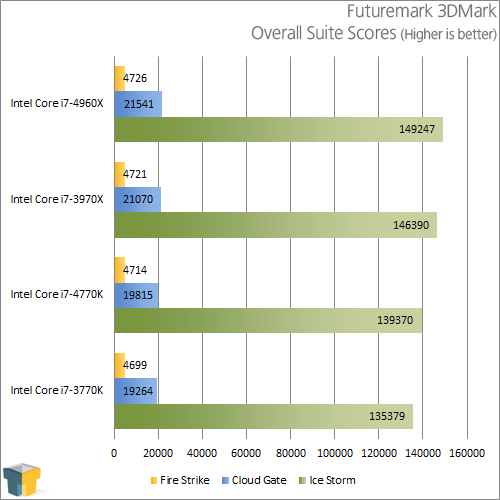 Intel Core i7-4770K - Futuremark 3DMark