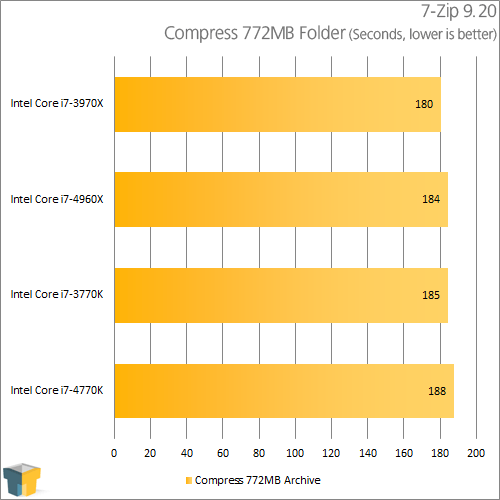 Intel Core i7-4770K - 7-Zip